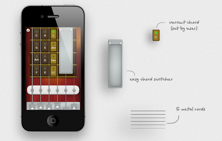 Virtual Guitar on iPhone and some graphic elements with their description